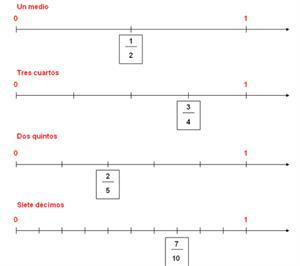 Fracciones y números decimales en la recta numérica.
