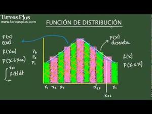 Función de distribución de probabilidad de variable aleatoria (Tareas Plus)