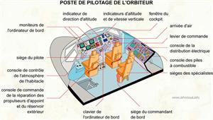 Poste de pilotage de l'orbiteur (Dictionnaire Visuel)