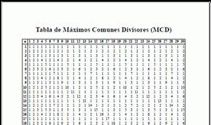 Tabla de Máximos Comunes Divisores MCD (neoparaiso.com)