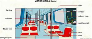 Motor car (interior)  (Visual Dictionary)
