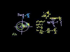 Funciones trigonométricas inversas arcoseno (Khan Academy Español)