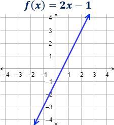 Funciones lineales (rectas)