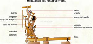 Mecanismo del piano vertical (Diccionario visual)