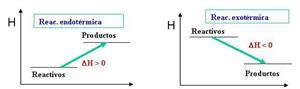 Intercambios de energía en las reacciones químicas