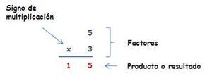 Producto y división con números naturales (Proyecto Agrega)