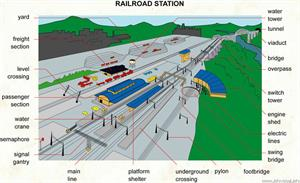 Railroad station  (Visual Dictionary)