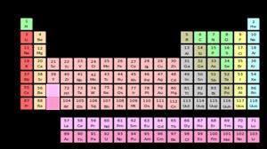 Ejercicios de Química: Tabla Periódica