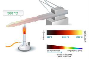 La radiación térmica