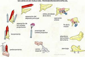 Secuencia de vuelo del transbordador espacial (Diccionario visual)