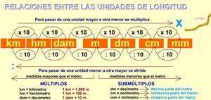 Relaciones entre las unidades de longitud