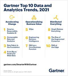 Los grafos de conocimiento, entre las 10 principales tendencias de Gartner para 2021