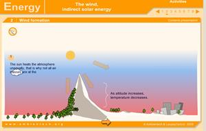 The Wind: Indirect Solar Energy (Ambientech)