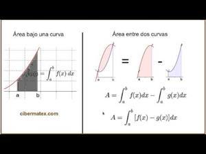 Área entre dos curvas. Cálculo Integral. Cibermatex