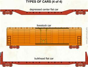 Types of cars (4 of 4)  (Visual Dictionary)