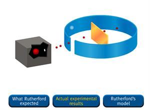 Experimento de Rutherford: lo esperado, lo obtenido y el nuevo modelo atómico