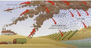 ¿Cómo generar lluvia ácida? (unizar.es)