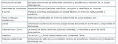 Qué es Google académico y cómo funciona