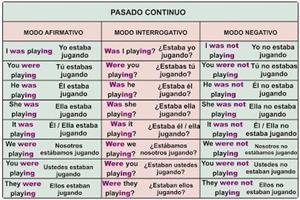 Pasado Continuo - Past Continuous (aprenderinglesfacil)