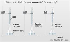 Las reacciones químicas