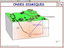 Animación sobre Ondas Sísmicas (dmentrard.free.fr)