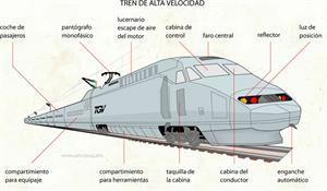Tren de alta velocidad -TVA (Diccionario visual)