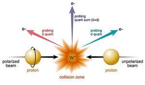 Problemas de física nuclear