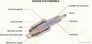 Bougie d'automobile (Dictionnaire Visuel)