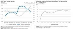 2021: recuperación notable pero incompleta de la economía española