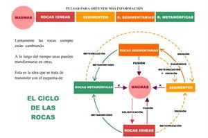 El ciclo de las rocas. Portal de Ciencias Experimentales UCM