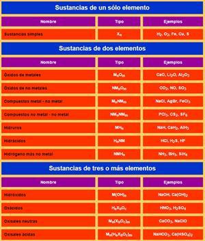 Formulación y Nomenclatura Inorgánica: Tipos de sustancias (alonsoformula.com)