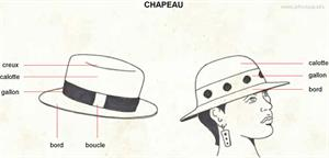 Chapeau (Dictionnaire Visuel)