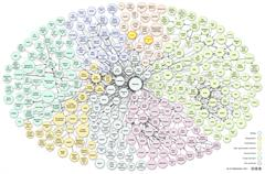 GNOSS y Didactalia en la edición de Septiembre de 2011 de 'The Linking Open Data cloud diagram'