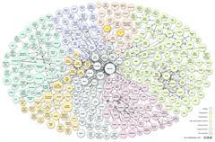 GNOSS y Didactalia en la edición de Septiembre de 2011 de 'The Linking Open Data cloud diagram'