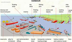 Harbour  (Visual Dictionary)