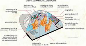Cabina de mando del orbitador (Diccionario visual)