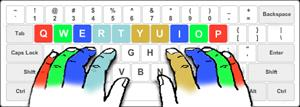 Aprende a mecanografiar (Learn to Type )Ttypingweb.com