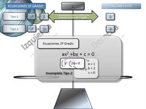 Ecuaciones Segundo Grado 2 - Incompletas