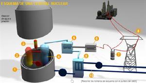 Energía nuclear (clickmica.es)