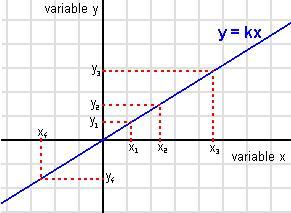 Variacion Directamente Proporcional: gráficas
