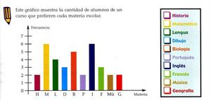 Organizar la información. Gráfico de barras
