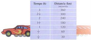 Variación proporcional directa