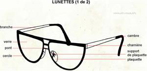 Lunette (Dictionnaire Visuel)