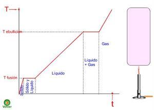 Estados de agregación de la materia. Lección para imprimir (F y Q 3º ESO)