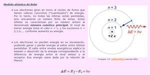 Estructura de los átomos - 1º Bach