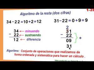 Algoritmo de la resta (dos cifras)