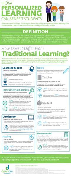 Aprendizaje personalizado vs Aprendizaje tradicional