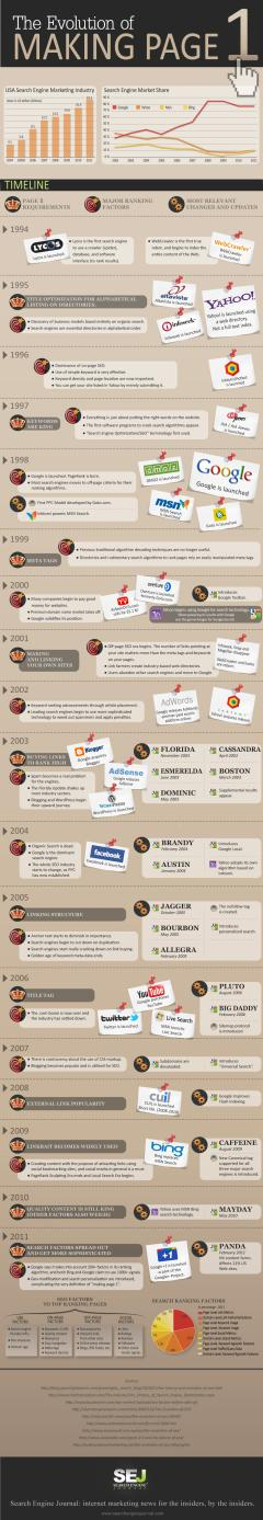 The evolution of Making Page (SEO) – infografía