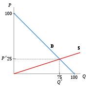 El funcionamiento de los mercados: la oferta y la demanda