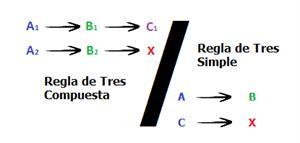 Calculadora de Regla de Tres Compuesta y Simple Online